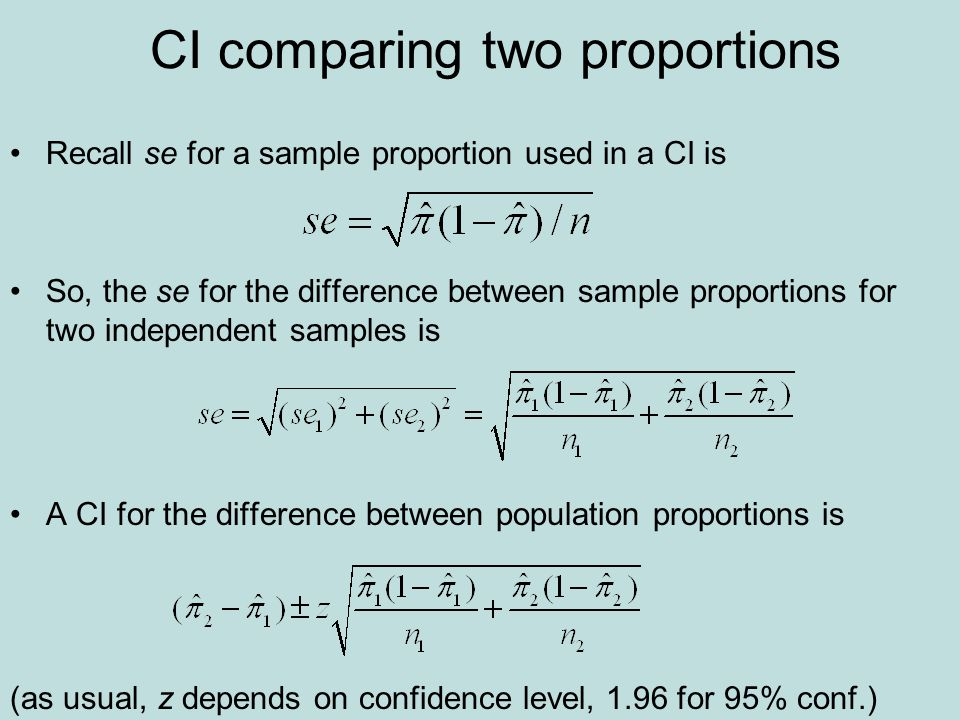 CI comparing two proportions Recall se for a sample proportion used in a CI is So, the se for the difference between sample proportions for two independent samples is A CI for the difference between population proportions is (as usual, z depends on confidence level, 1.96 for 95% conf.)