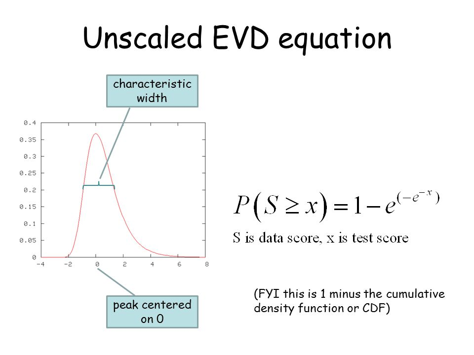 Unscaled EVD equation peak centered on 0 characteristic width (FYI this is 1 minus the cumulative density function or CDF)