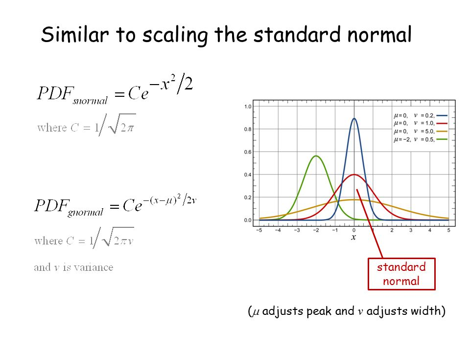 Similar to scaling the standard normal standard normal (  adjusts peak and v adjusts width)
