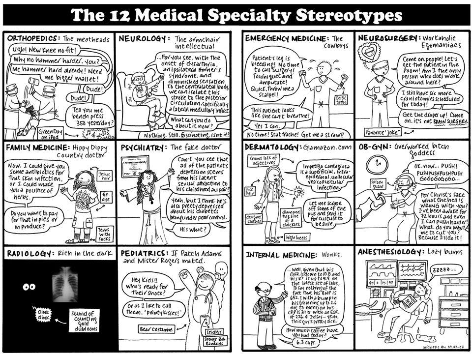 Medical Explorers High School, College, Medical School and