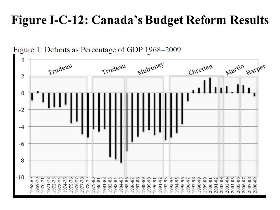 39 Figure I C 12 Canadas Budget Reform Results