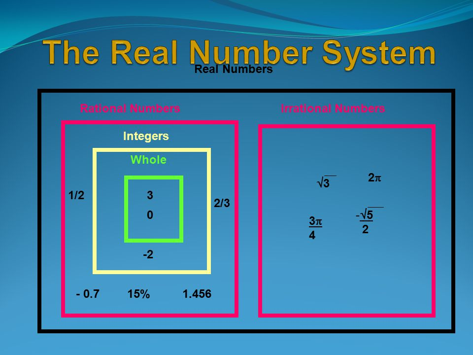 Real Numbers Rational NumbersIrrational Numbers 31/ % 2/ 33 22 -  5 2 3434 Integers Whole