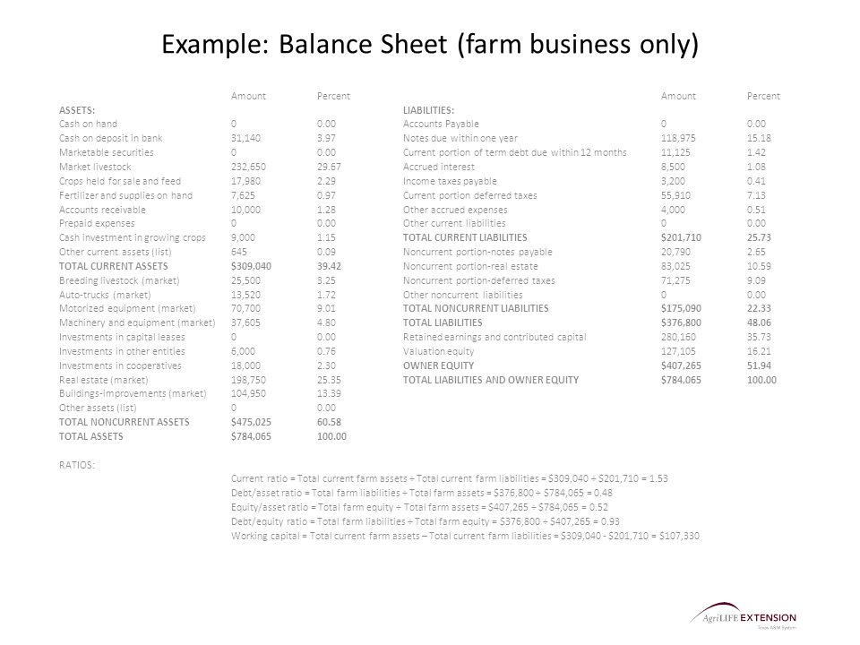 Example: Balance Sheet (farm business only) AmountPercentAmountPercent ASSETS:LIABILITIES: Cash on hand00.00Accounts Payable00.00 Cash on deposit in bank31, Notes due within one year118, Marketable securities00.00Current portion of term debt due within 12 months11, Market livestock232, Accrued interest8, Crops held for sale and feed17, Income taxes payable3, Fertilizer and supplies on hand7, Current portion deferred taxes55, Accounts receivable10, Other accrued expenses4, Prepaid expenses00.00Other current liabilities00.00 Cash investment in growing crops9, TOTAL CURRENT LIABILITIES$201, Other current assets (list) Noncurrent portion-notes payable20, TOTAL CURRENT ASSETS$309, Noncurrent portion-real estate83, Breeding livestock (market)25, Noncurrent portion-deferred taxes71, Auto-trucks (market)13, Other noncurrent liabilities00.00 Motorized equipment (market)70, TOTAL NONCURRENT LIABILITIES$175, Machinery and equipment (market)37, TOTAL LIABILITIES$376, Investments in capital leases00.00Retained earnings and contributed capital280, Investments in other entities6, Valuation equity127, Investments in cooperatives18, OWNER EQUITY$407, Real estate (market)198, TOTAL LIABILITIES AND OWNER EQUITY$784, Buildings-improvements (market)104, Other assets (list)00.00 TOTAL NONCURRENT ASSETS$475, TOTAL ASSETS$784, RATIOS: Current ratio = Total current farm assets ÷ Total current farm liabilities = $309,040 ÷ $201,710 = 1.53 Debt/asset ratio = Total farm liabilities ÷ Total farm assets = $376,800 ÷ $784,065 = 0.48 Equity/asset ratio = Total farm equity ÷ Total farm assets = $407,265 ÷ $784,065 = 0.52 Debt/equity ratio = Total farm liabilities ÷ Total farm equity = $376,800 ÷ $407,265 = 0.93 Working capital = Total current farm assets – Total current farm liabilities = $309,040 - $201,710 = $107,330