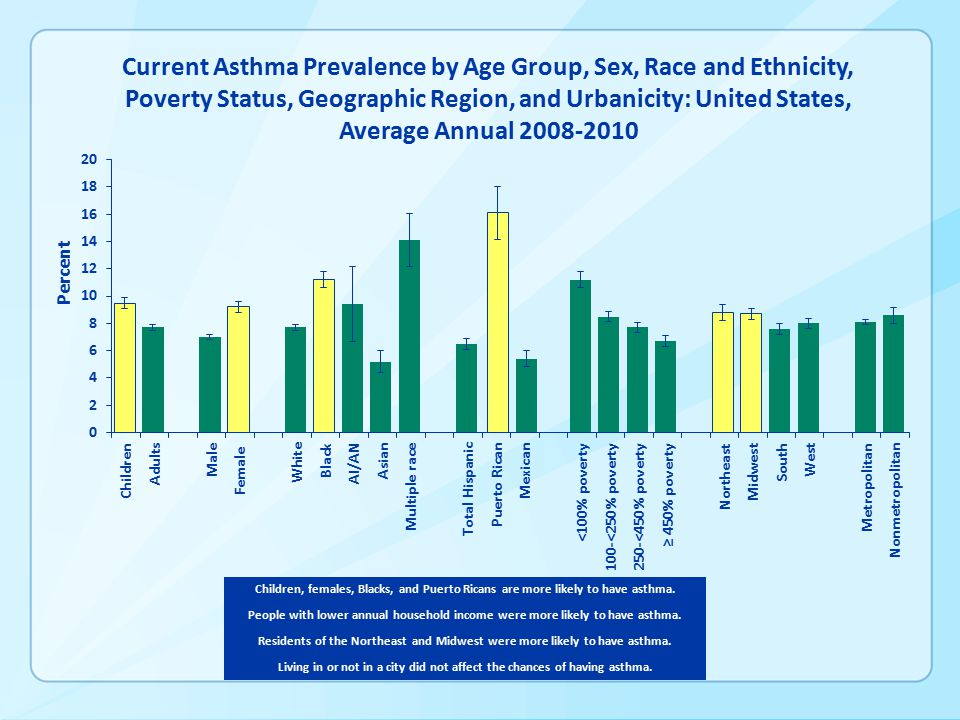 Current Asthma Prevalence by Age Group, Sex, Race and Ethnicity, Poverty Status, Geographic Region, and Urbanicity: United States, Average Annual Children, females, Blacks, and Puerto Ricans are more likely to have asthma.