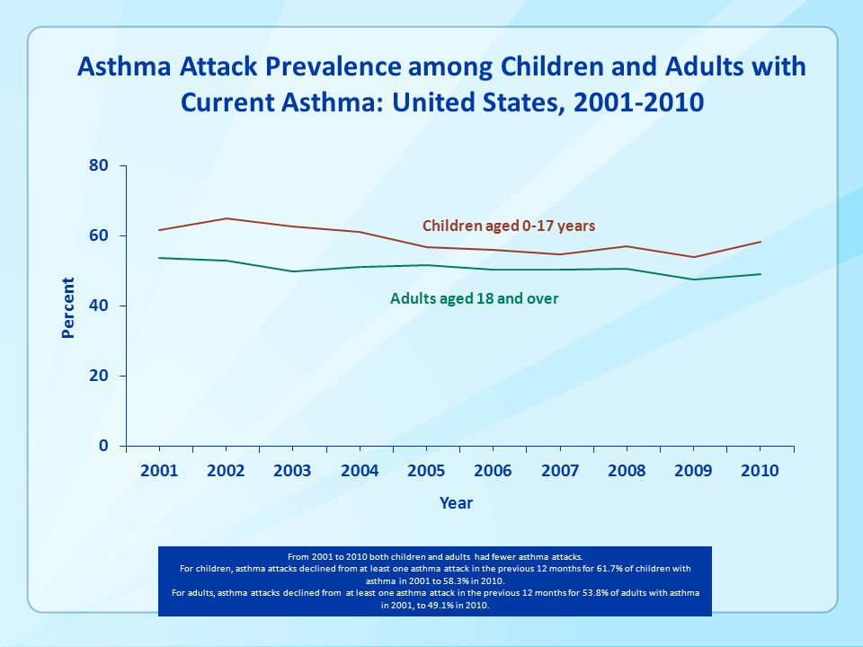 Children aged 0-17 years Adults aged 18 and over Asthma Attack Prevalence among Children and Adults with Current Asthma: United States, From 2001 to 2010 both children and adults had fewer asthma attacks.