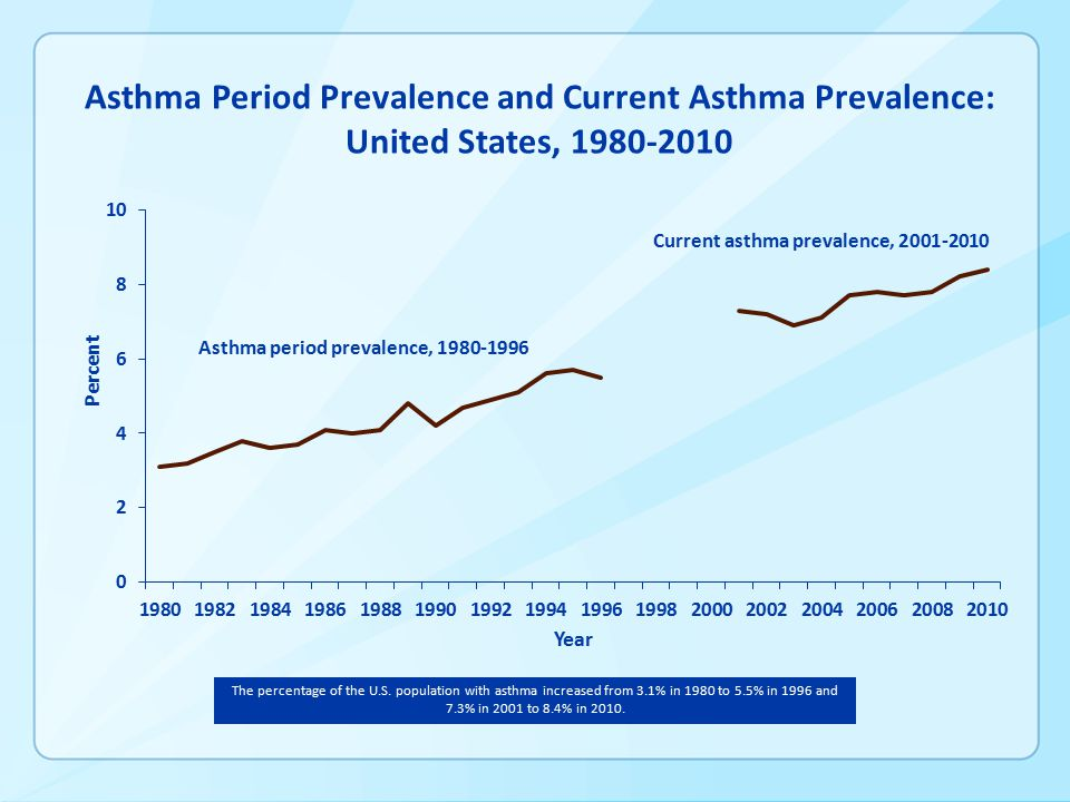 Current asthma prevalence, Asthma period prevalence, Asthma Period Prevalence and Current Asthma Prevalence: United States, The percentage of the U.S.