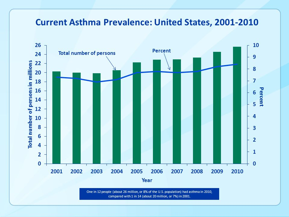 Total number of persons Percent Current Asthma Prevalence: United States, One in 12 people (about 26 million, or 8% of the U.S.