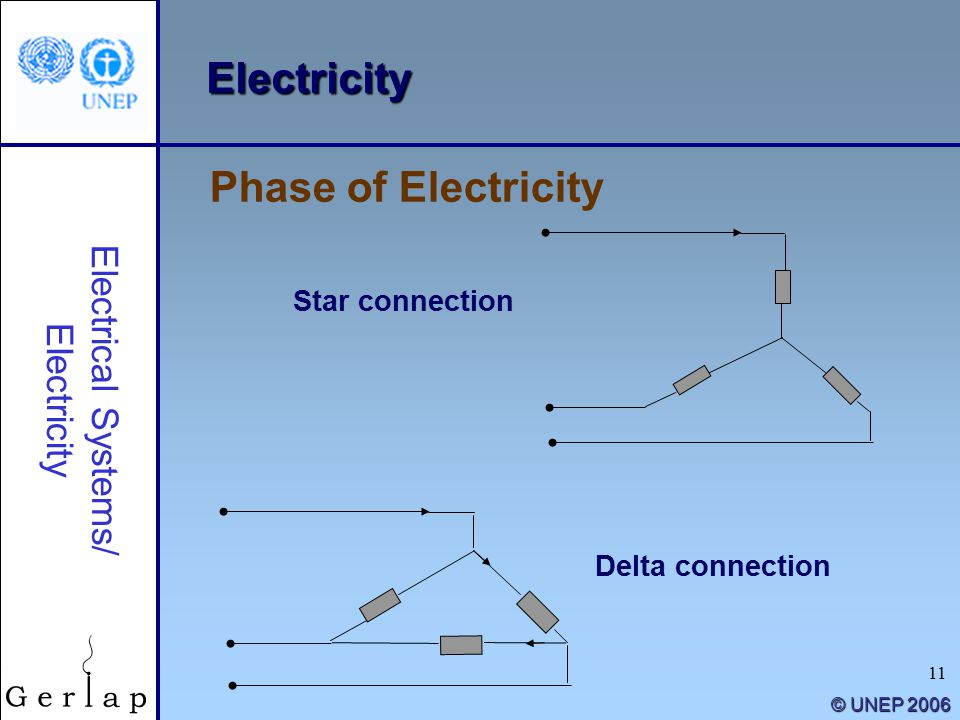 11 © UNEP 2006 Electricity Star connection Phase of Electricity Electrical Systems/ Electricity Delta connection