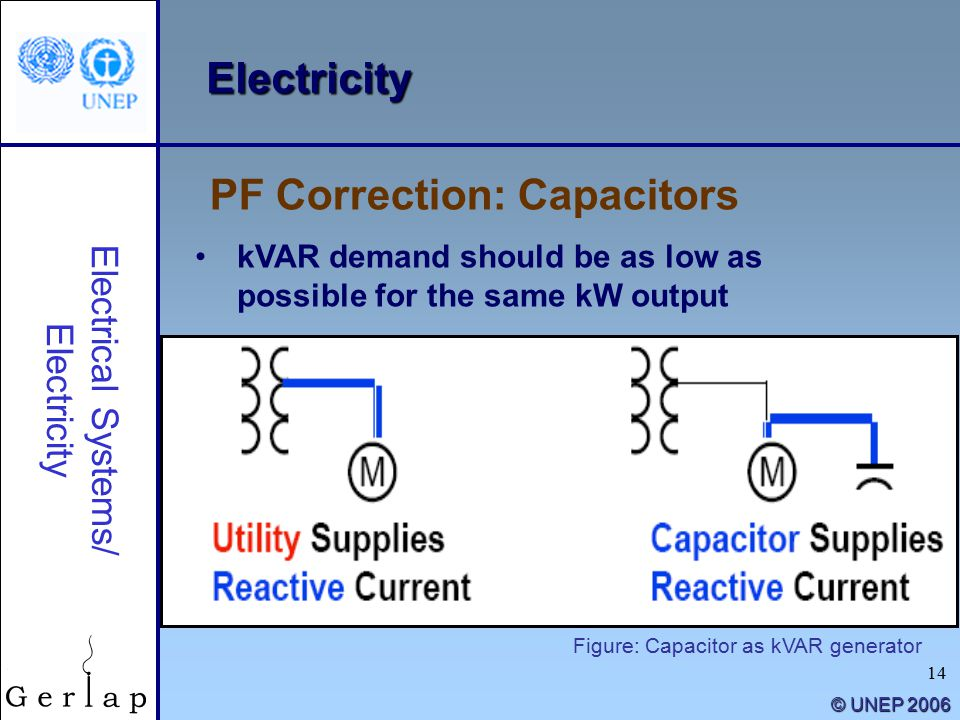 14 © UNEP 2006 Electricity kVAR demand should be as low as possible for the same kW output PF Correction: Capacitors Electrical Systems/ Electricity Figure: Capacitor as kVAR generator