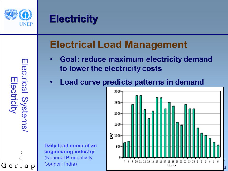 18 © UNEP 2006 Electricity Goal: reduce maximum electricity demand to lower the electricity costs Load curve predicts patterns in demand Electrical Load Management Electrical Systems/ Electricity Daily load curve of an engineering industry (National Productivity Council, India) KVA Hours