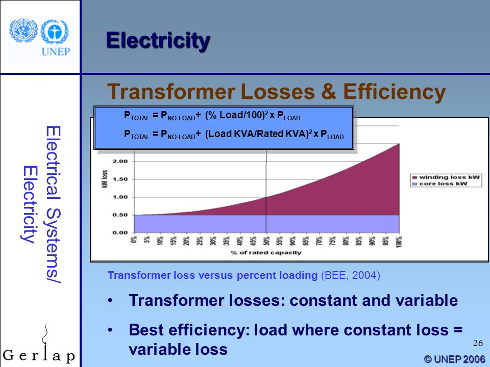 26 © UNEP 2006 Electricity Transformer losses: constant and variable Best efficiency: load where constant loss = variable loss Transformer Losses & Efficiency Electrical Systems/ Electricity Transformer loss versus percent loading (BEE, 2004) P TOTAL = P NO-LOAD + (% Load/100) 2 x P LOAD P TOTAL = P NO-LOAD + (Load KVA/Rated KVA) 2 x P LOAD P TOTAL = P NO-LOAD + (% Load/100) 2 x P LOAD P TOTAL = P NO-LOAD + (Load KVA/Rated KVA) 2 x P LOAD