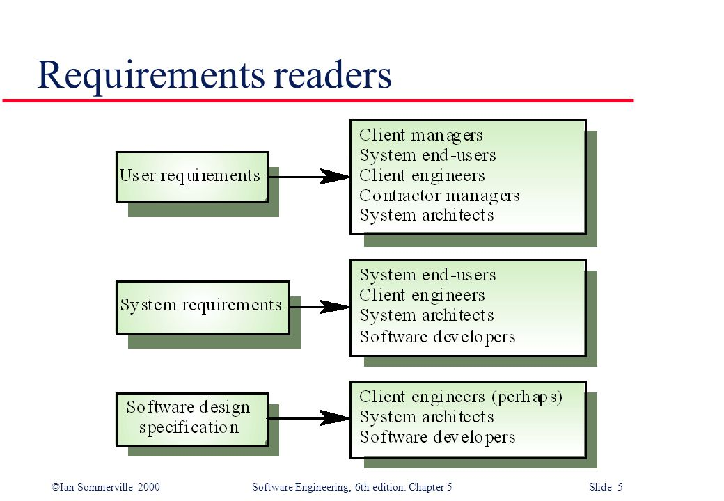©Ian Sommerville 2000 Software Engineering, 6th edition. Chapter 5 Slide 5 Requirements readers