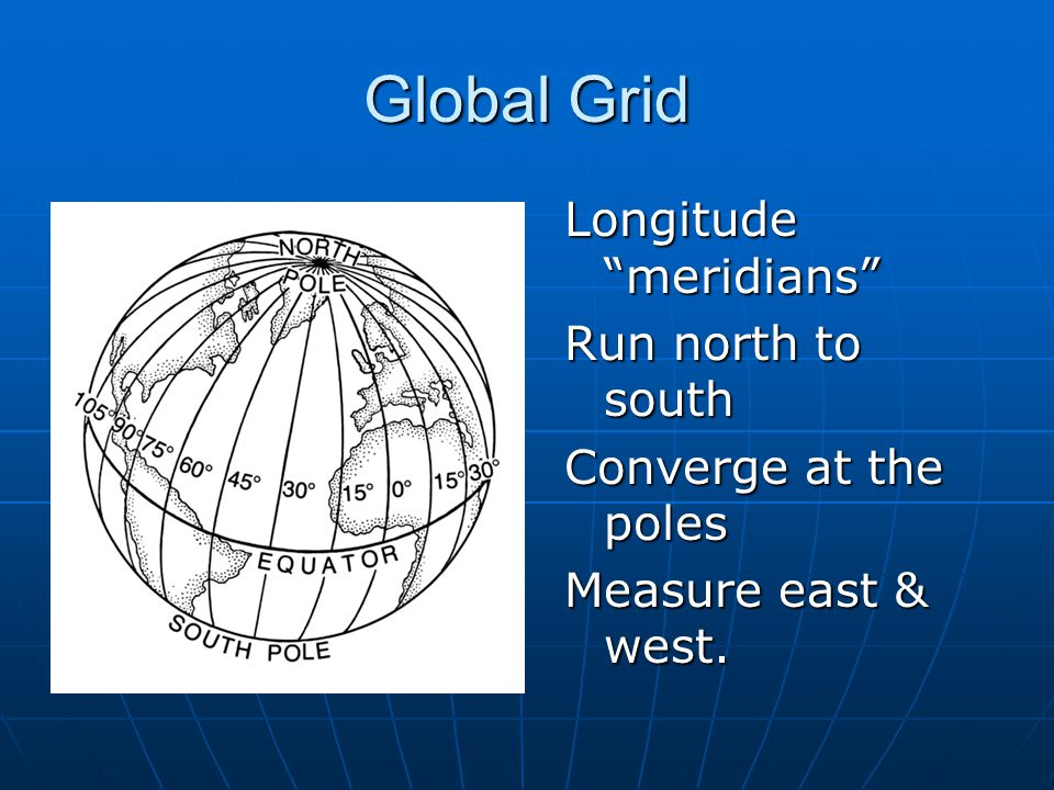 Global Grid Longitude meridians Run north to south Converge at the poles Measure east & west.