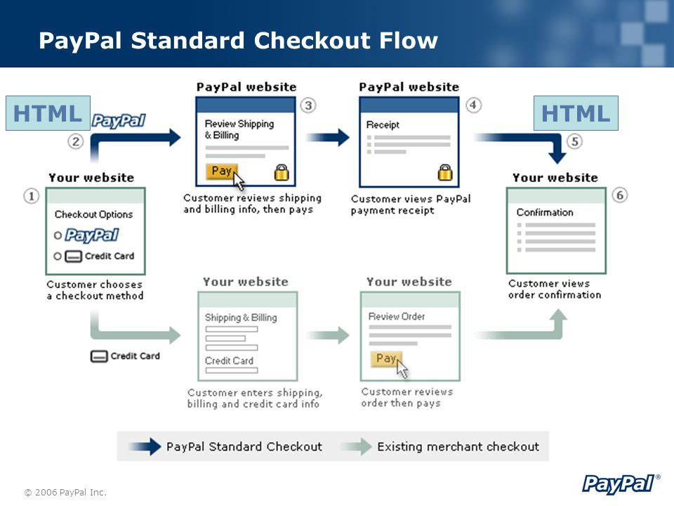 PayPal as an Additional Payment Option How Merchants Can