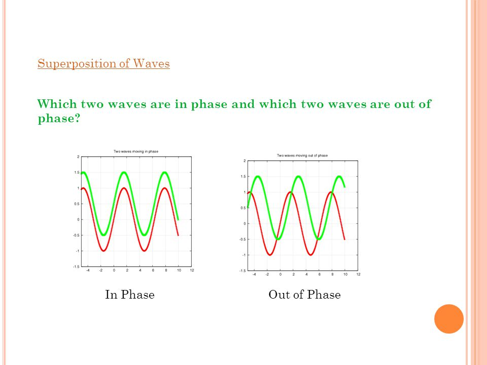 Superposition of Waves Which two waves are in phase and which two waves are out of phase.