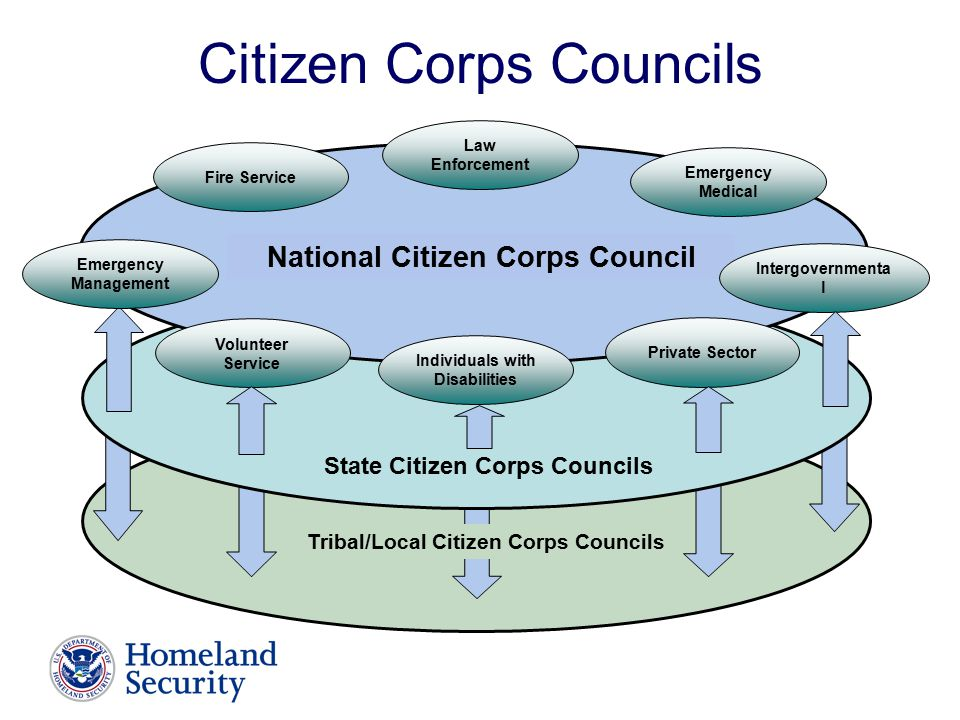 Citizen Corps Councils Tribal/Local Citizen Corps Councils State Citizen Corps Councils National Citizen Corps Council Emergency Medical Law Enforcement Fire Service Volunteer Service Private Sector Intergovernmenta l Individuals with Disabilities Emergency Management
