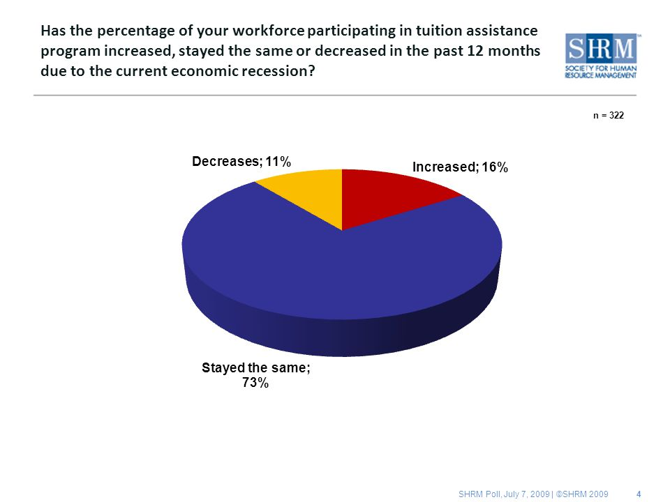 SHRM Poll, July 7, 2009 | ©SHRM 2009 Has the percentage of your workforce participating in tuition assistance program increased, stayed the same or decreased in the past 12 months due to the current economic recession.
