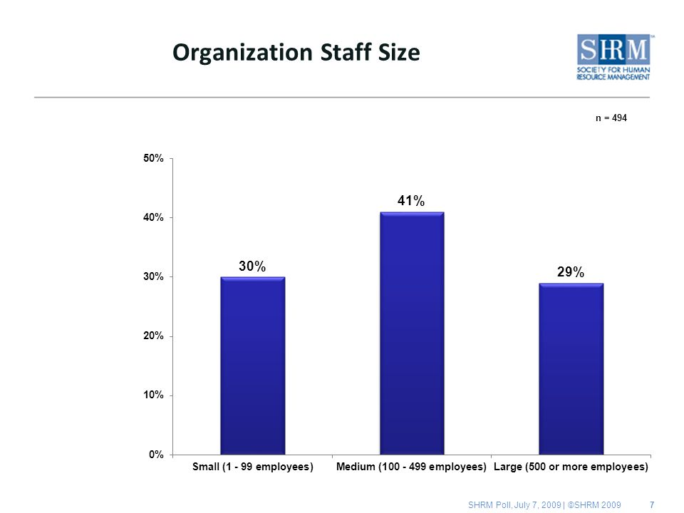 SHRM Poll, July 7, 2009 | ©SHRM n = 494 Organization Staff Size
