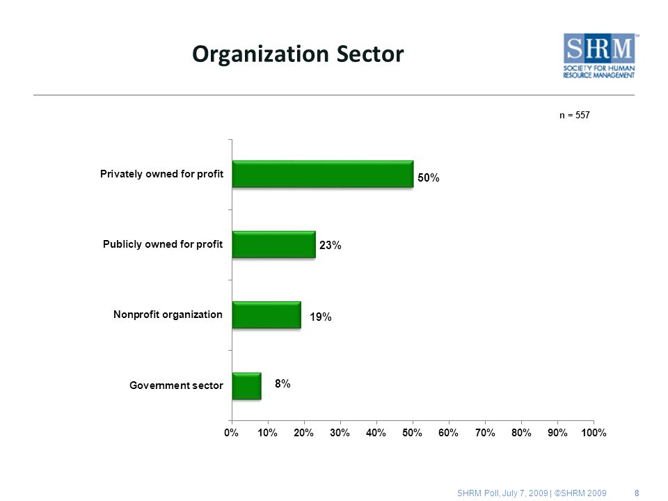 SHRM Poll, July 7, 2009 | ©SHRM Organization Sector n = 557
