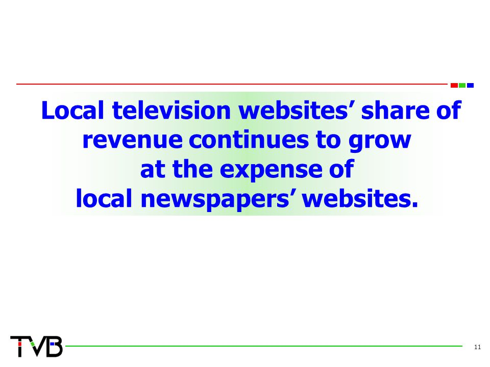 Local television websites' share of revenue continues to grow at the expense of local newspapers' websites.