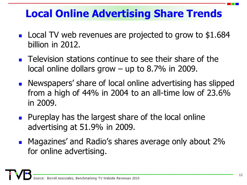 Local Online Advertising Share Trends Local TV web revenues are projected to grow to $1.684 billion in 2012.