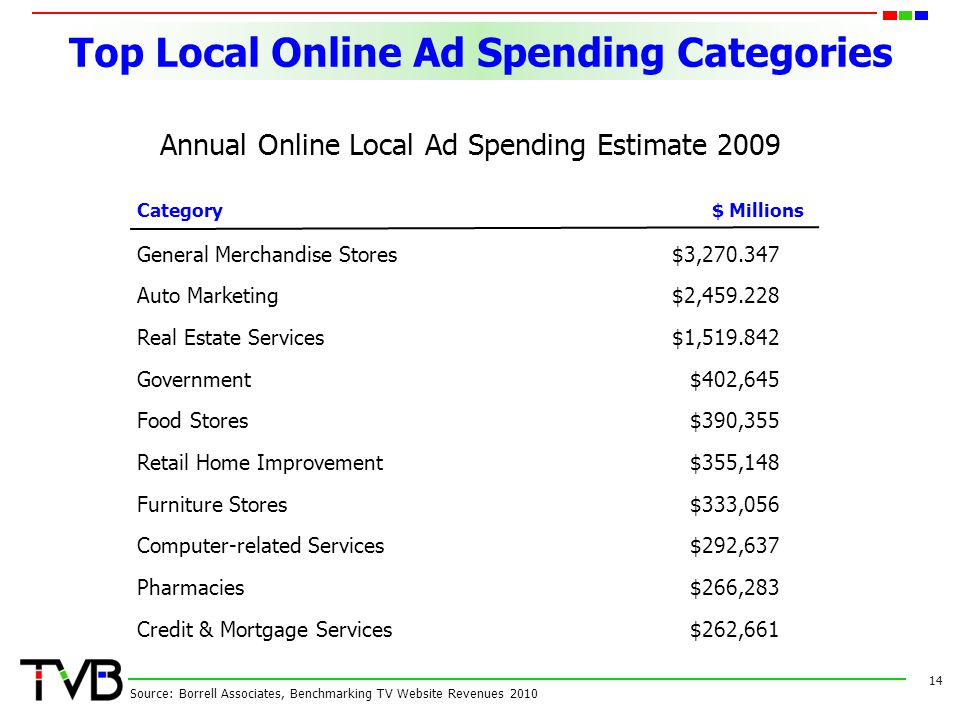 Top Local Online Ad Spending Categories 14 Source: Borrell Associates, Benchmarking TV Website Revenues 2010 Annual Online Local Ad Spending Estimate 2009 Category$ Millions General Merchandise Stores$3, Auto Marketing$2, Real Estate Services$1, Government$402,645 Food Stores$390,355 Retail Home Improvement$355,148 Furniture Stores$333,056 Computer-related Services$292,637 Pharmacies$266,283 Credit & Mortgage Services$262,661