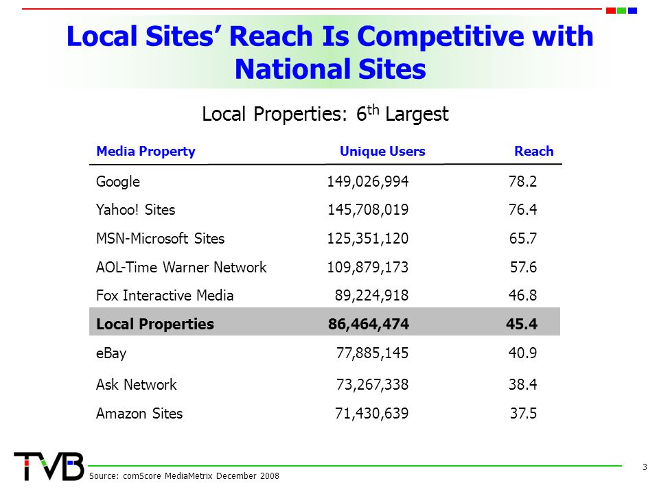Local Sites' Reach Is Competitive with National Sites 3 Source: comScore MediaMetrix December 2008 Local Properties: 6 th Largest Media PropertyUnique UsersReach Google149,026, Yahoo.
