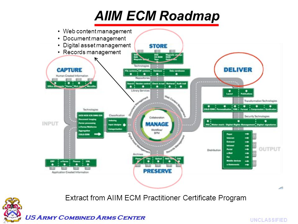 21 UNCLASSIFIED US Army Combined Arms Center AIIM ECM Roadmap Extract from AIIM ECM Practitioner Certificate Program Web content management Document management Digital asset management Records management