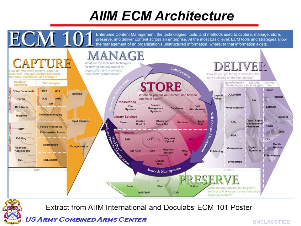 24 UNCLASSIFIED US Army Combined Arms Center AIIM ECM Architecture Extract from AIIM International and Doculabs ECM 101 Poster