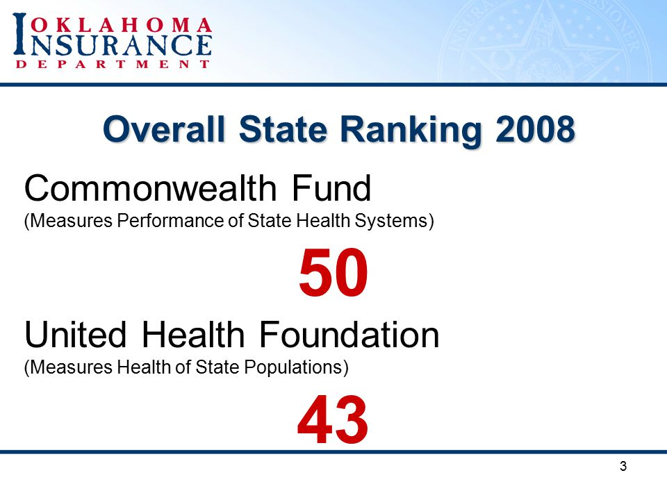 3 Overall State Ranking 2008 Commonwealth Fund (Measures Performance of State Health Systems) 50 United Health Foundation (Measures Health of State Populations) 43