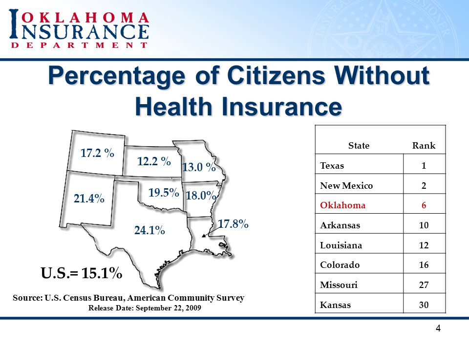 4 Percentage of Citizens Without Health Insurance StateRank Texas1 New Mexico2 Oklahoma6 Arkansas10 Louisiana12 Colorado16 Missouri27 Kansas % 12.2 % 13.0 % 19.5% 21.4% 24.1% 18.0% 17.8% U.S.= 15.1% Source: U.S.
