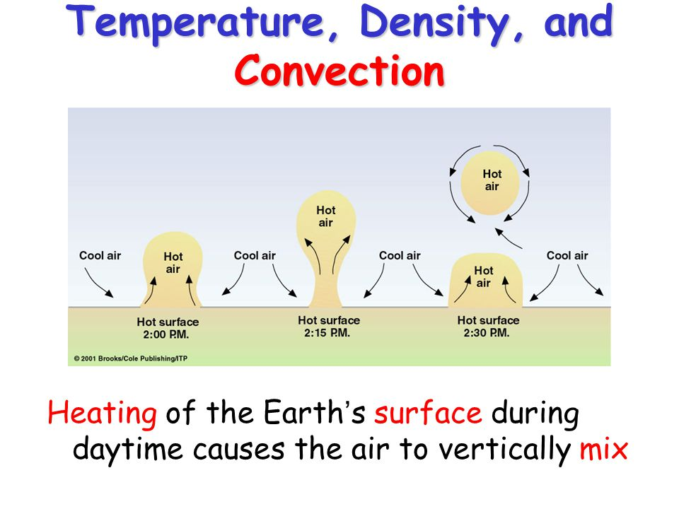Temperature, Density, and Convection Heating of the Earth's surface during daytime causes the air to vertically mix