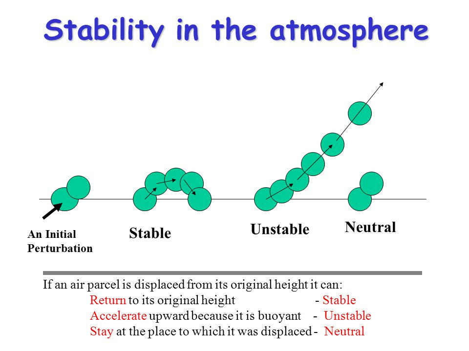 Stability in the atmosphere Stable Unstable Neutral If an air parcel is displaced from its original height it can: Return to its original height - Stable Accelerate upward because it is buoyant - Unstable Stay at the place to which it was displaced - Neutral An Initial Perturbation