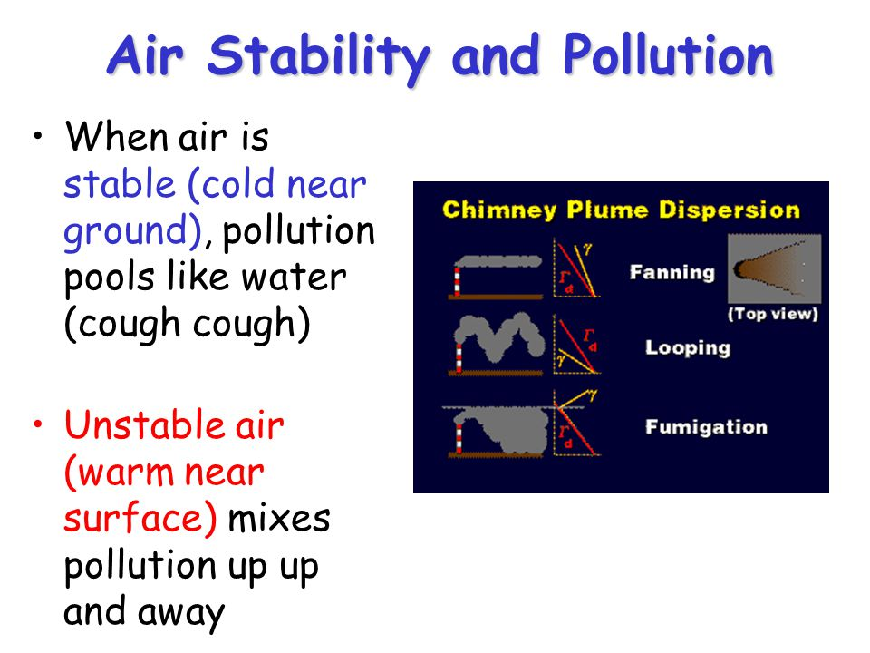 Air Stability and Pollution When air is stable (cold near ground), pollution pools like water (cough cough) Unstable air (warm near surface) mixes pollution up up and away