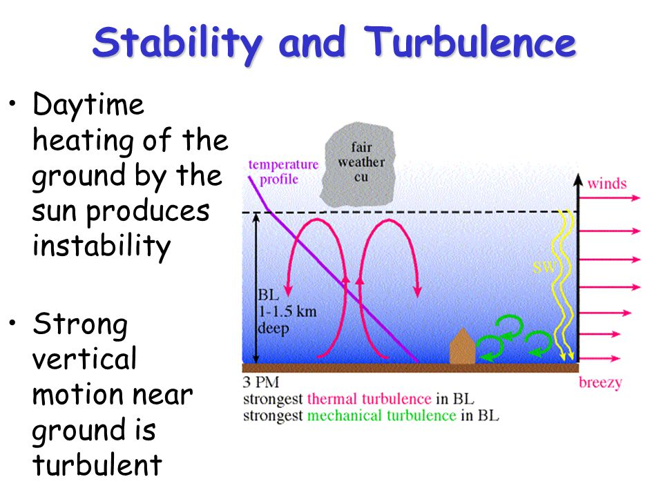Stability and Turbulence Daytime heating of the ground by the sun produces instability Strong vertical motion near ground is turbulent