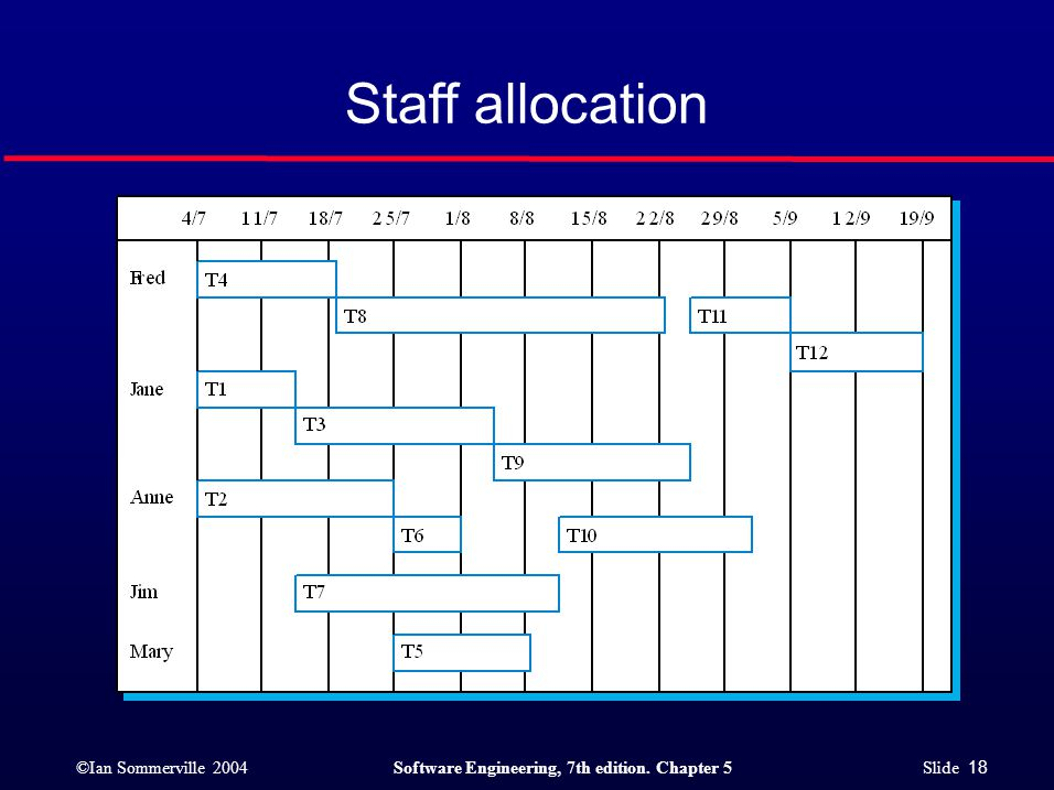 ©Ian Sommerville 2004Software Engineering, 7th edition. Chapter 5 Slide 18 Staff allocation