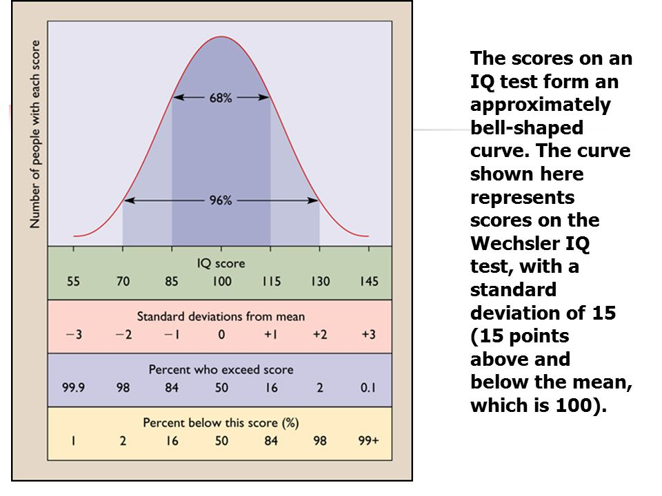 The scores on an IQ test form an approximately bell-shaped curve.
