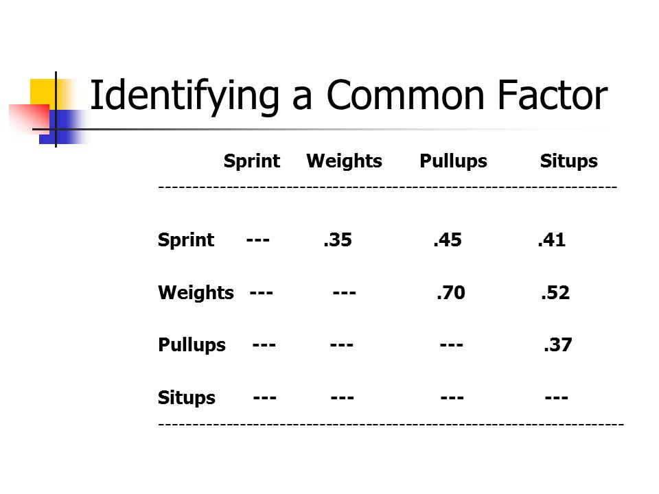 Identifying a Common Factor Sprint Weights Pullups Situps Sprint Weights Pullups Situps