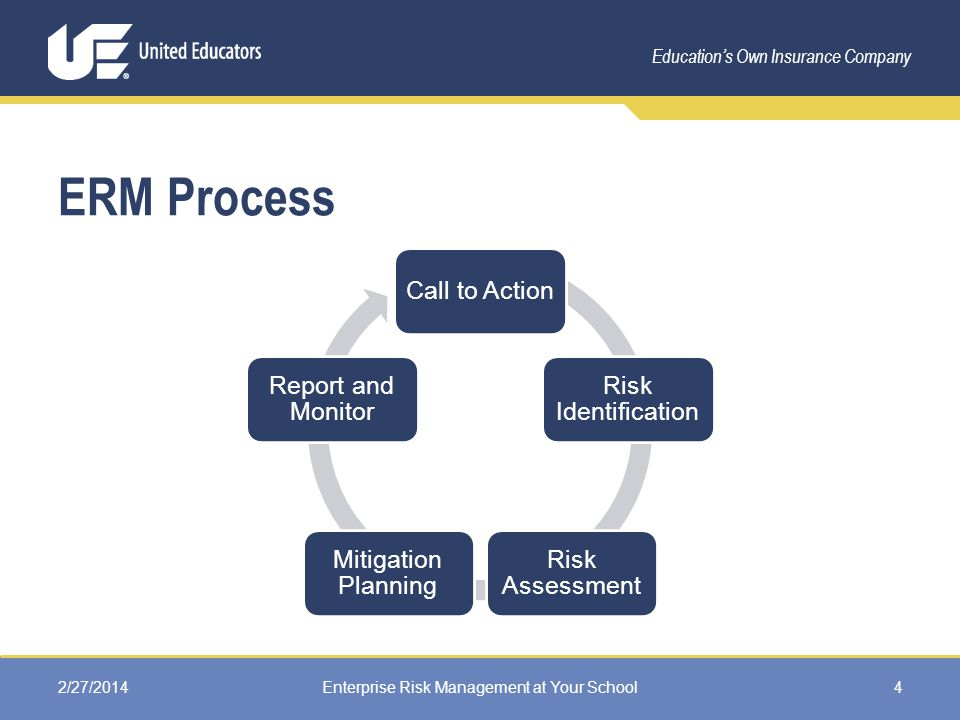 Education's Own Insurance Company ERM Process Call to Action Risk Identification Risk Assessment Mitigation Planning Report and Monitor 2/27/2014Enterprise Risk Management at Your School4