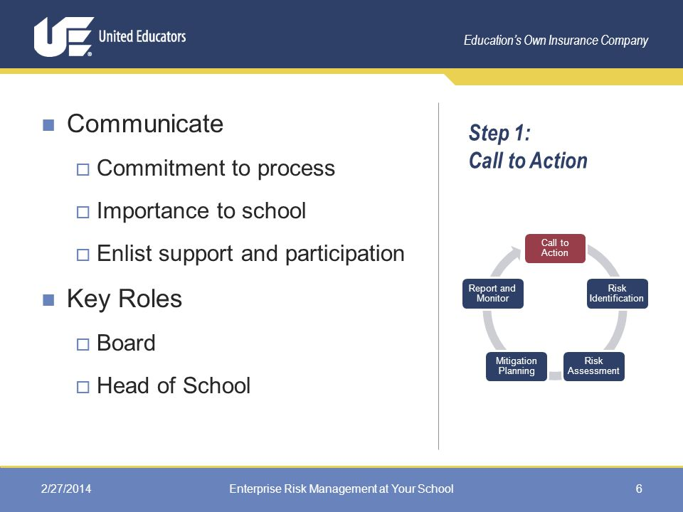 Education's Own Insurance Company Step 1: Call to Action Communicate  Commitment to process  Importance to school  Enlist support and participation Key Roles  Board  Head of School 2/27/2014Enterprise Risk Management at Your School6 Call to Action Risk Identification Risk Assessment Mitigation Planning Report and Monitor