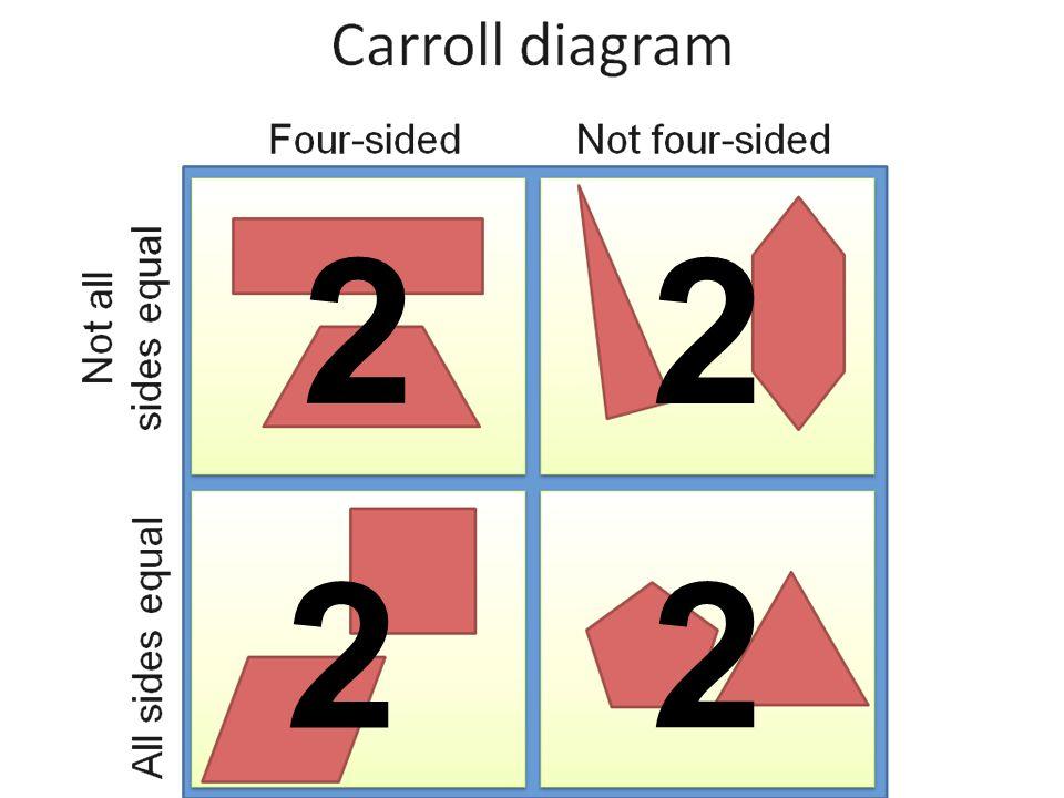 Venn Diagrams And Carroll Diagrams Walt How To Use Venn And Carroll