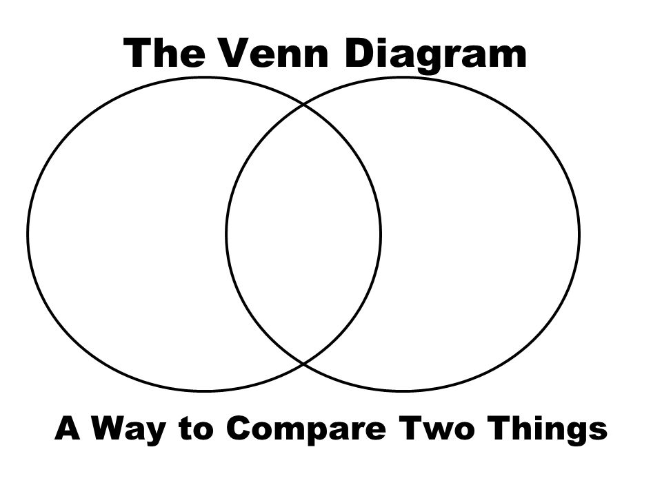 The Venn Diagram A Way To Compare Two Things Long Ago A Man In