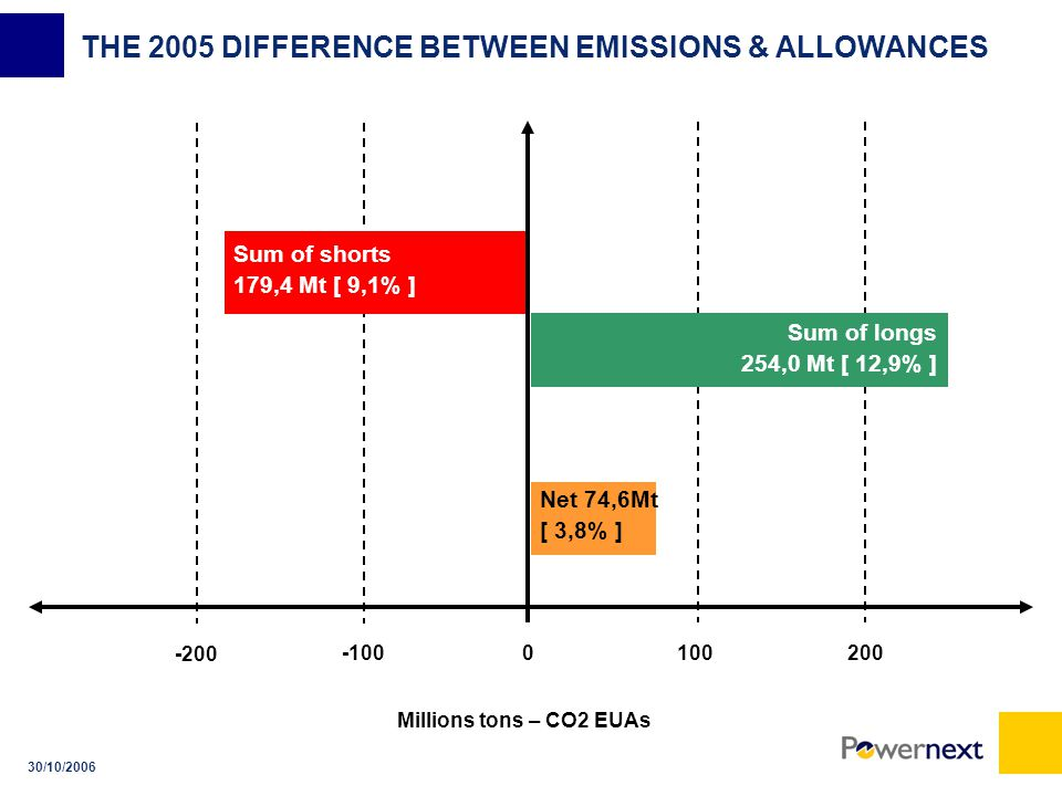 30/10/2006 THE 2005 DIFFERENCE BETWEEN EMISSIONS & ALLOWANCES Sum of shorts 179,4 Mt [ 9,1% ] Sum of longs 254,0 Mt [ 12,9% ] Net 74,6Mt [ 3,8% ] Millions tons – CO2 EUAs