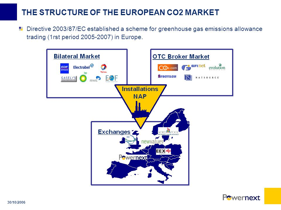 30/10/2006 THE STRUCTURE OF THE EUROPEAN CO2 MARKET Directive 2003/87/EC established a scheme for greenhouse gas emissions allowance trading (1rst period ) in Europe.