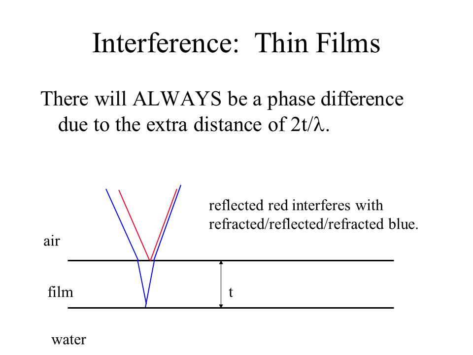Interference: Thin Films There will ALWAYS be a phase difference due to the extra distance of 2t/.