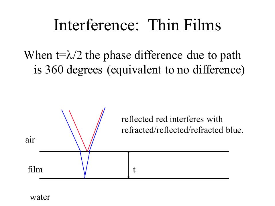 Interference: Thin Films When t= /2 the phase difference due to path is 360 degrees (equivalent to no difference) air film water reflected red interferes with refracted/reflected/refracted blue.