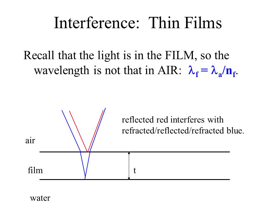 Interference: Thin Films Recall that the light is in the FILM, so the wavelength is not that in AIR: f = a /n f.
