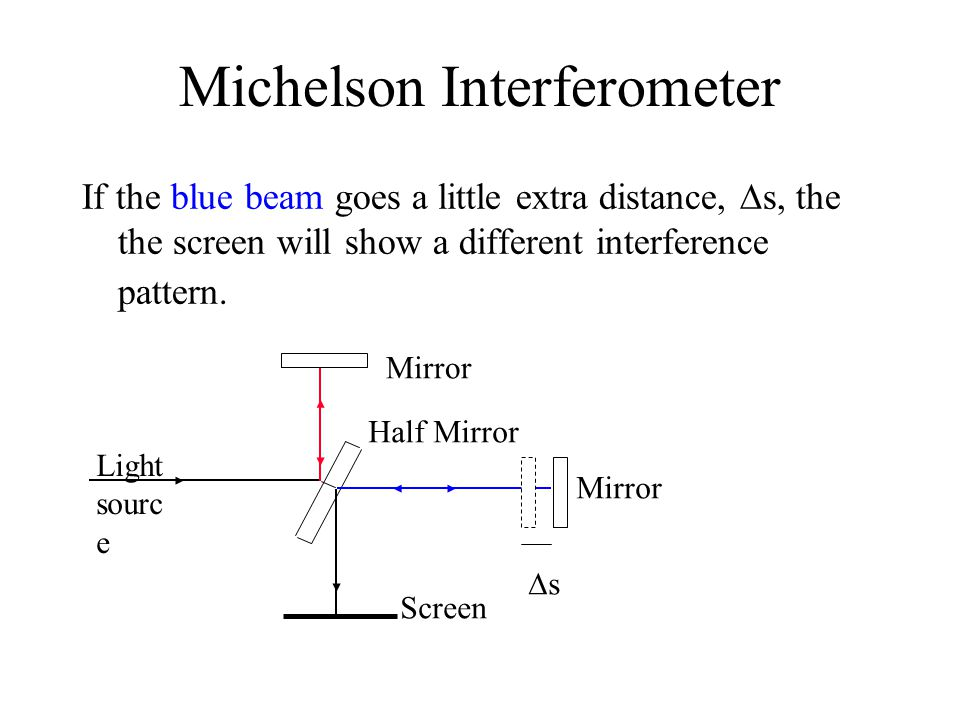 Michelson Interferometer If the blue beam goes a little extra distance,  s, the the screen will show a different interference pattern.