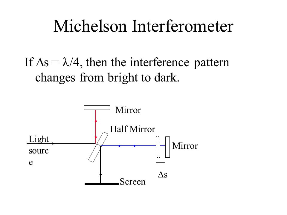 Michelson Interferometer If  s = /4, then the interference pattern changes from bright to dark.
