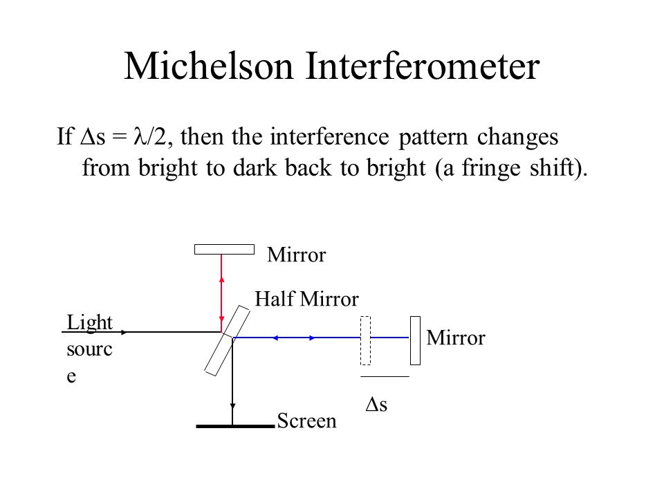 Michelson Interferometer If  s = /2, then the interference pattern changes from bright to dark back to bright (a fringe shift).